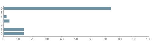 Chart?cht=bhs&chs=500x140&chbh=10&chco=6f92a3&chxt=x,y&chd=t:74,0,2,4,0,14,14&chm=t+74%,333333,0,0,10|t+0%,333333,0,1,10|t+2%,333333,0,2,10|t+4%,333333,0,3,10|t+0%,333333,0,4,10|t+14%,333333,0,5,10|t+14%,333333,0,6,10&chxl=1:|other|indian|hawaiian|asian|hispanic|black|white